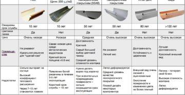 Водосточная система: сравнение материалов