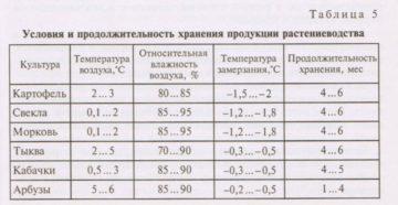 Условия и сроки хранения арбуза